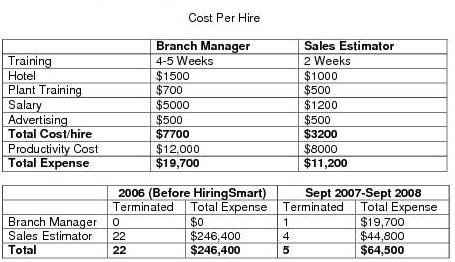 overall savings from the hiringsmart process for 1st year
